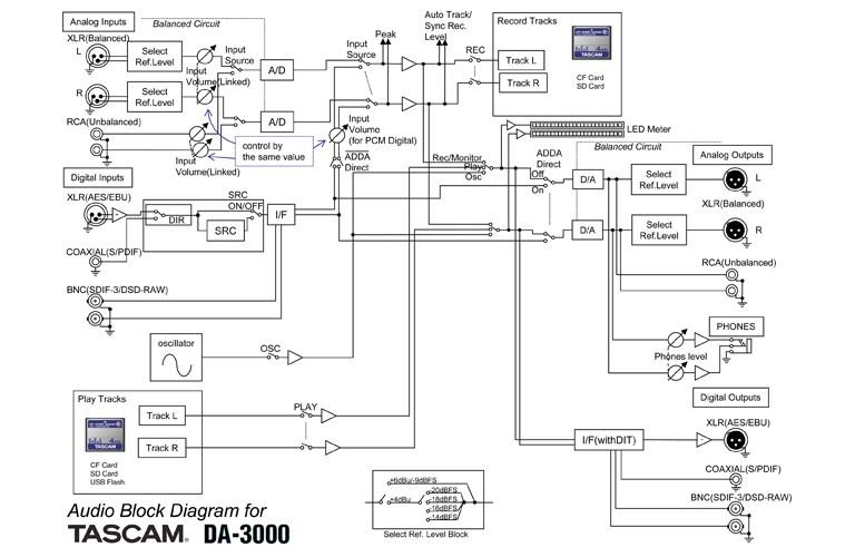 tascam wire diagram