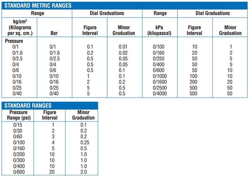 Ashcroft 451150h02lxc4100 1150h Reid Vapor Pressure Gauge