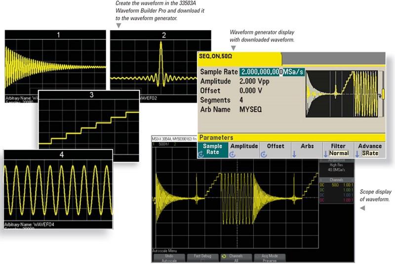 Waveform-sequencing