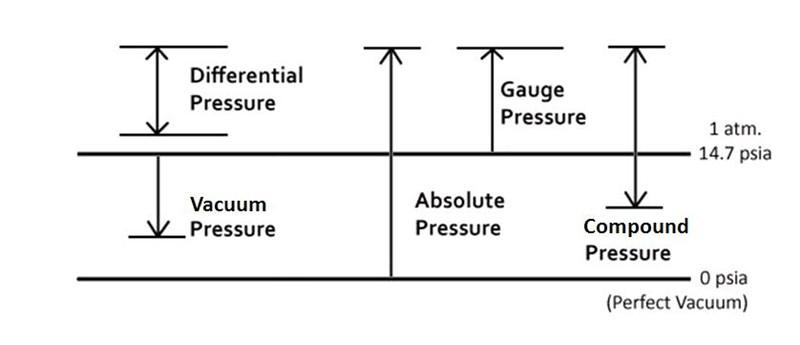 pressure-diagram