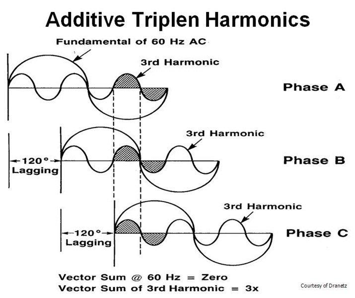 triplen-harmonics-graph