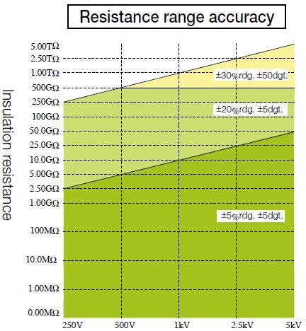 Resistance-Range-Accuracy