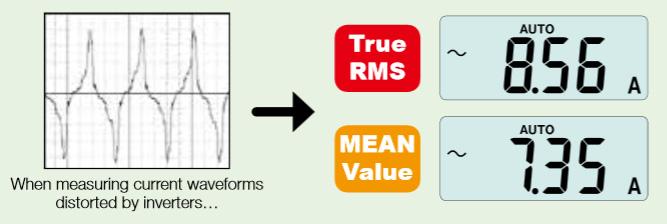 True-RMS-vs-MEAN-Value