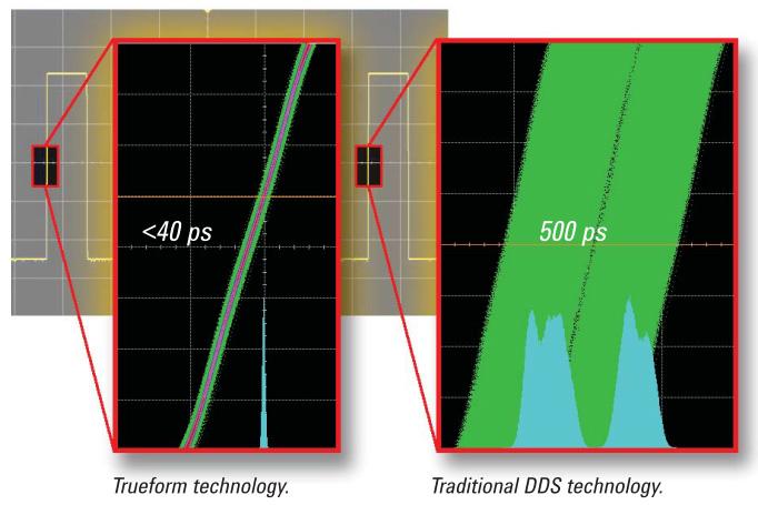 Trueform-technology