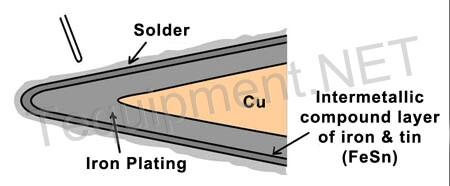 LFtip-construct