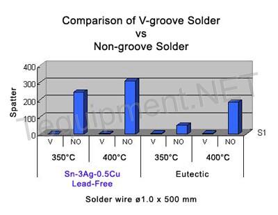 LFv_no-v_graph