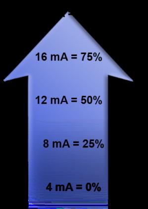Percentvs4-20ma