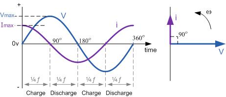 Voltage-Phasor-Diagram
