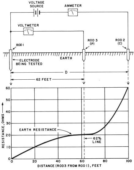 Ground testers on sale at tequipment tequipment earth coupling in order to measure earth coupling a 3 point system is required it is primarily used to estimate the influence of two earth resistance ccuart Gallery