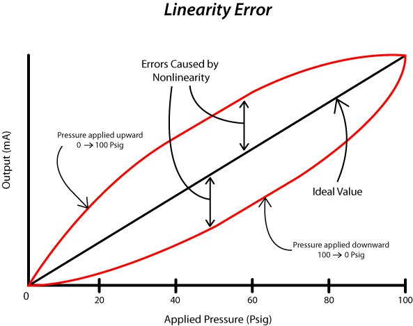 linearity_graph