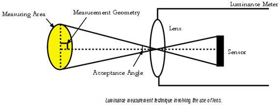 luminance2