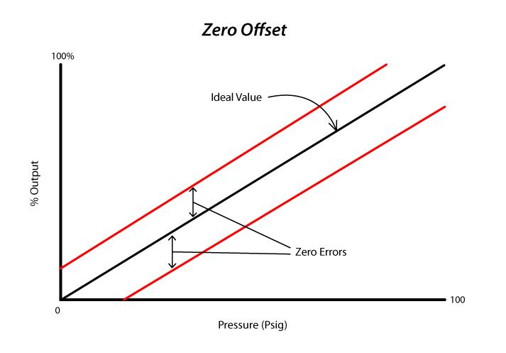 zero_offset